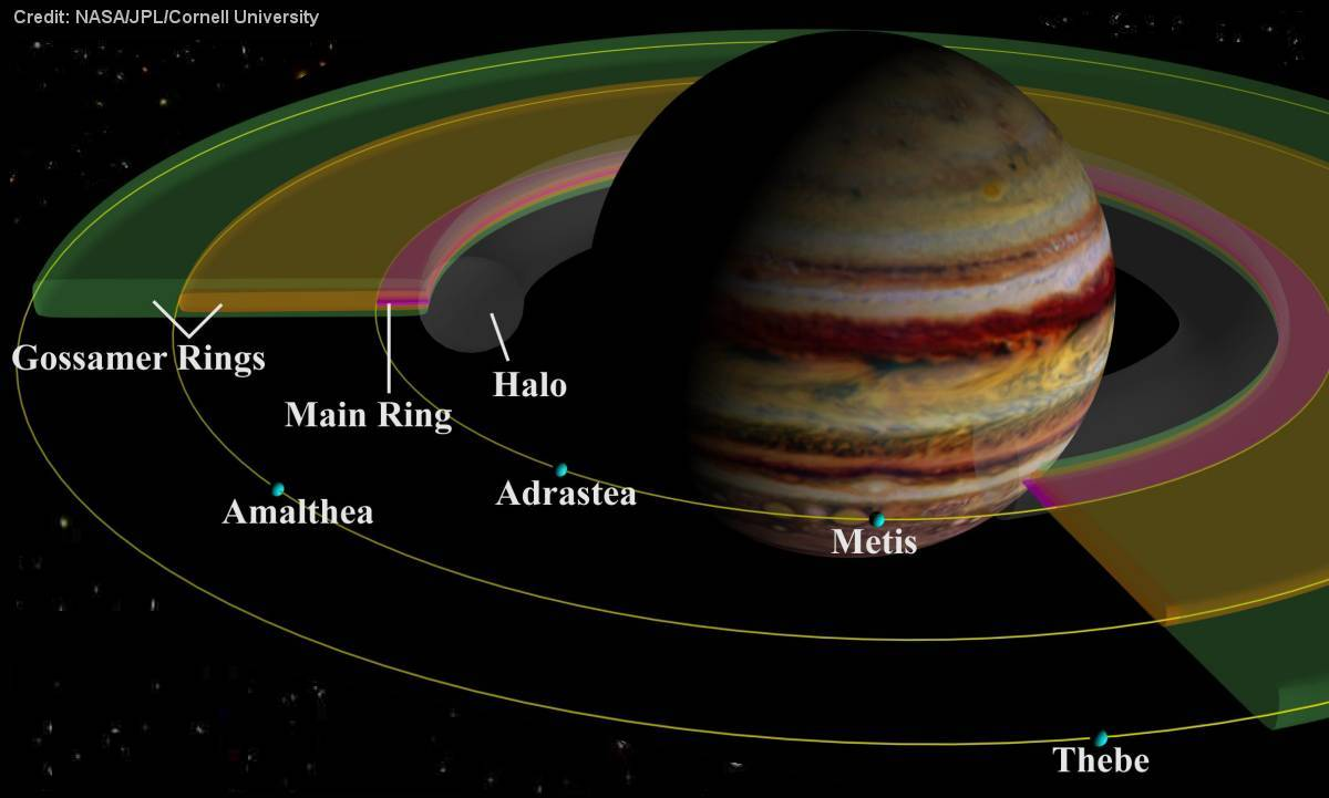 What Type Of Planet Is Jupiter And Saturn Pics For Gt Parts